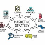 Steps in making an IMC strategy
